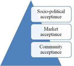 Framework of Sovacool