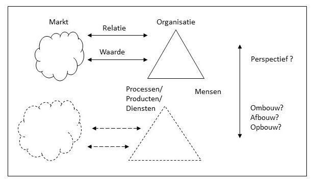 Transitie Model